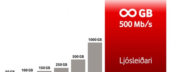 Vodafone býður nú upp á 500 megabita/s ljósleiðara